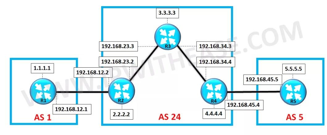 scenario-on-bgp-route-reflector-configuration