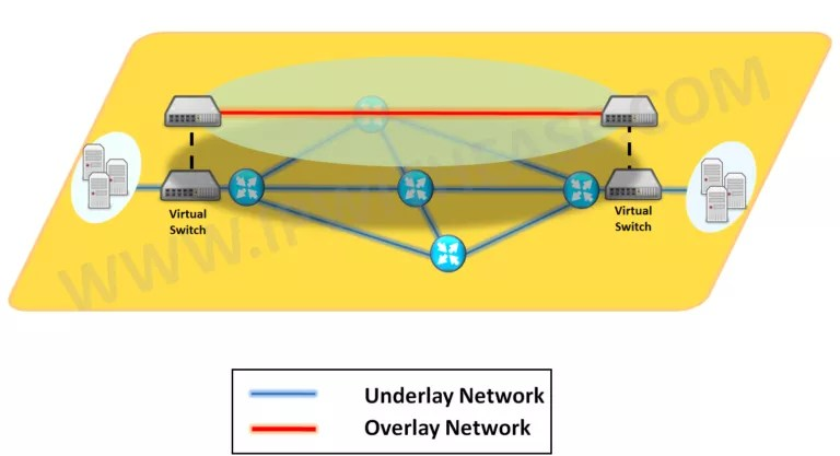 Difference between Underlay Network and Overlay Network | IP With