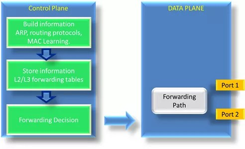 control-plane-and-data-plane-01