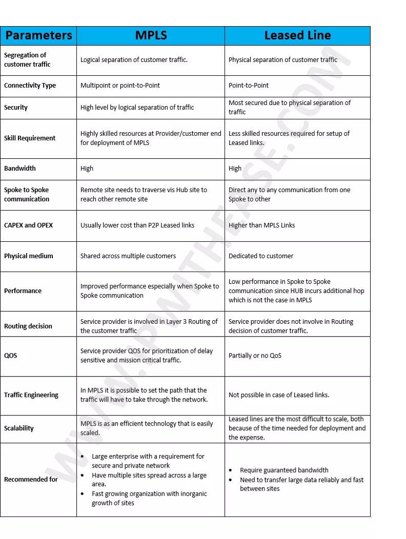mpls-vs-leased-line