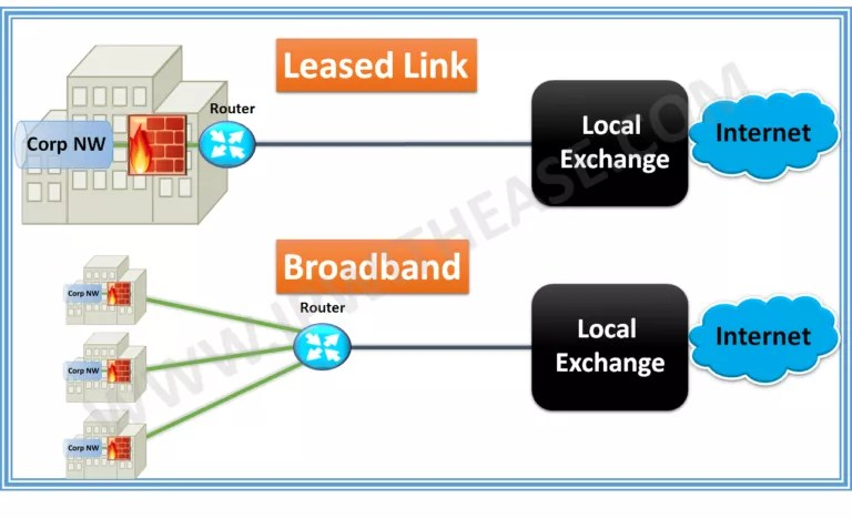 broadband-vs-leased-line