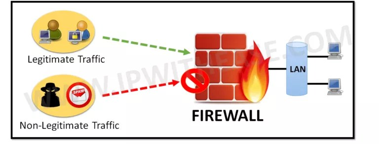 what-is-a-network-firewall