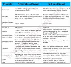 network-based-firewall-vs-host-based-firewall