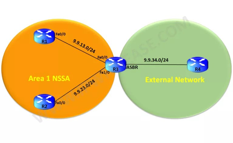 understanding-ospf-forward-address