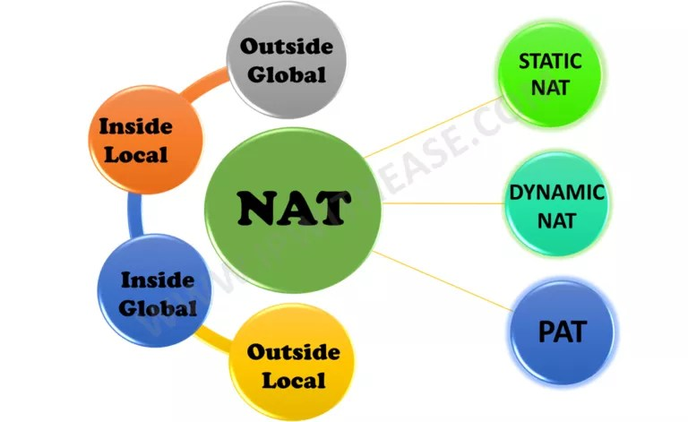 nat-50-interview-questions