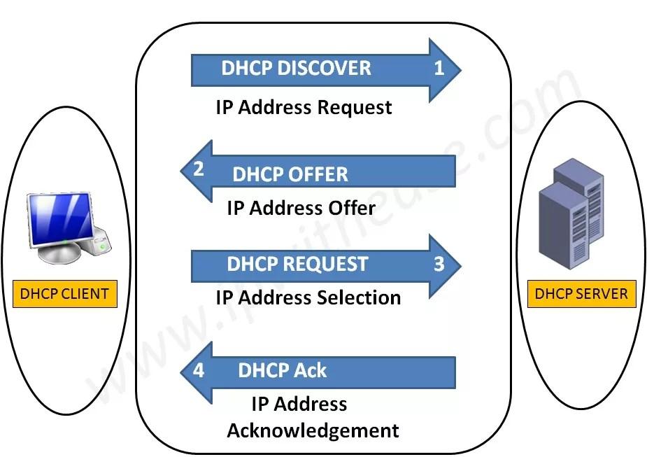 DHCP-DIAGRAM1