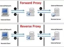 Forward-Proxy-vs-Reverse-Proxy-v