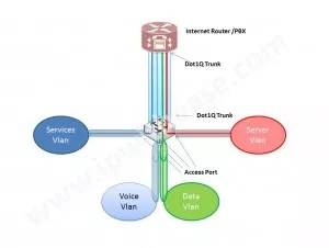 Sample VOIP Design Solution 1