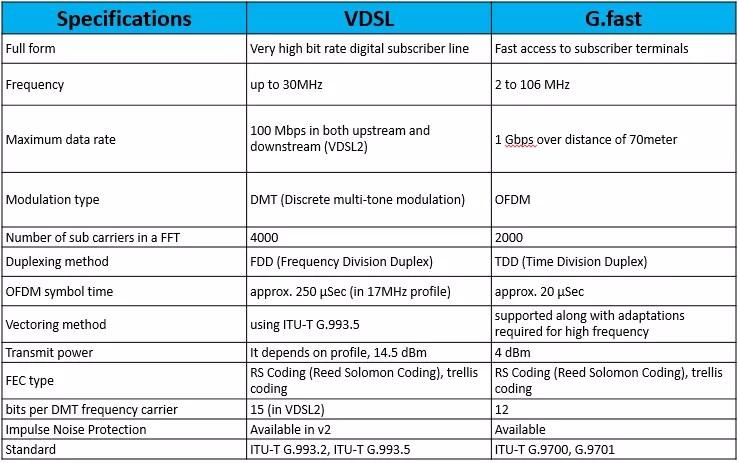 vdsl-vs-g-fast