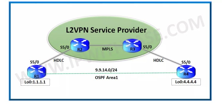 L2VPN Basic Lab Setup | IP With Ease