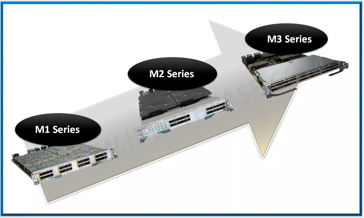M1 vs M2 vs M3 : Cisco Nexus Line Cards