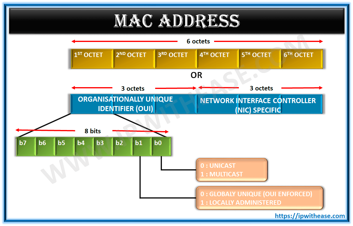 what is MAC Address Format and mac address bits