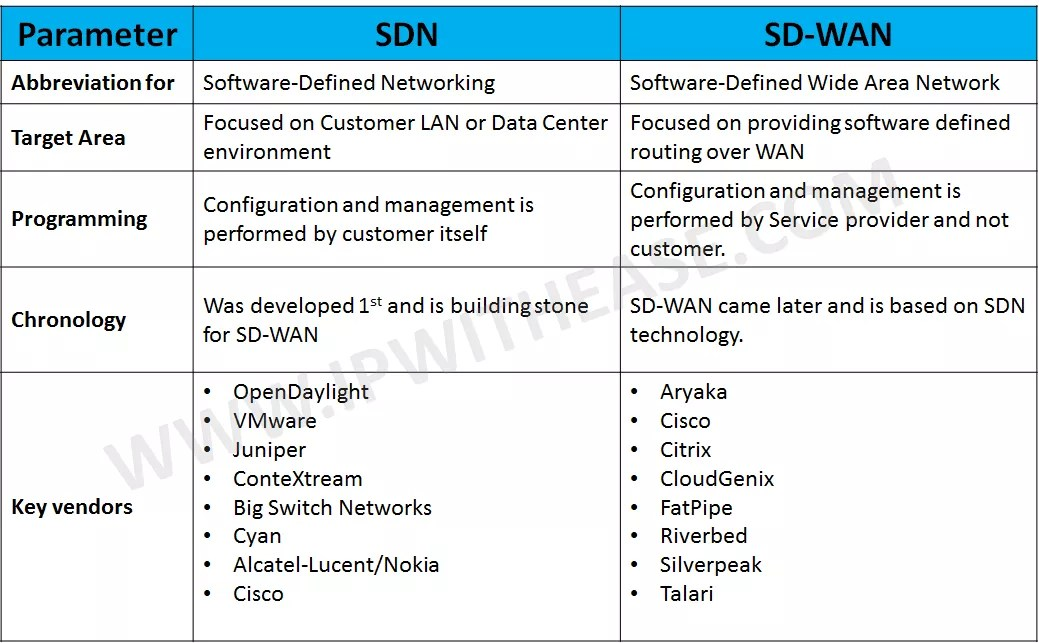 Sdn Vs Sd Wan Ip With Ease