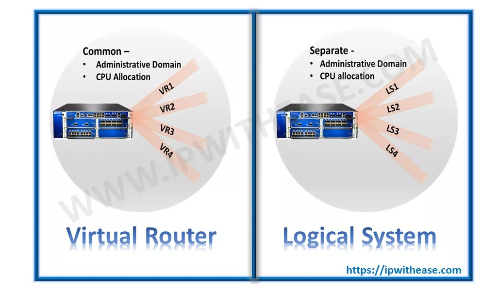 Difference between Virtual Router and Logical system in Juniper | IP