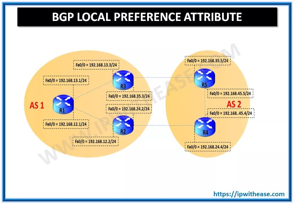 BGP Local Preference Attribute