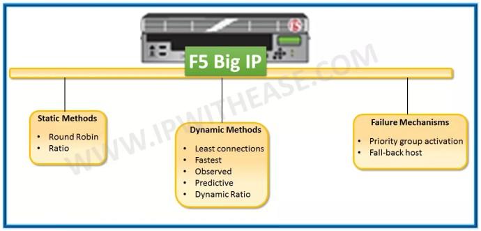 f5 load balancing methods