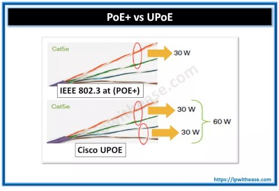 POE+ vs UPOE | IP With Ease | IP With Ease