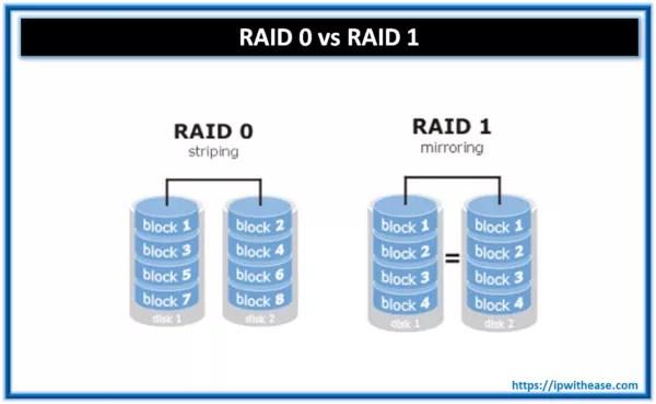 RAID 0 VS RAID 1