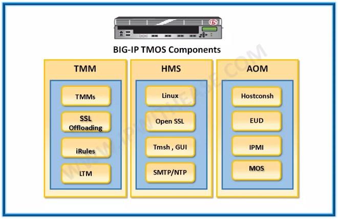 TMOS Components