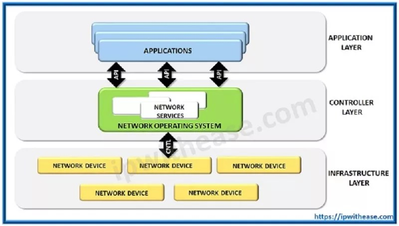 SDN Software Defined Networking