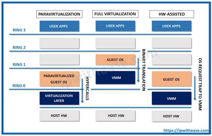Full Virtualization vs Para Virtualization vs Hardware assisted Virtualization