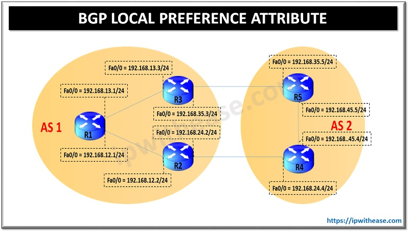 bgp local preference