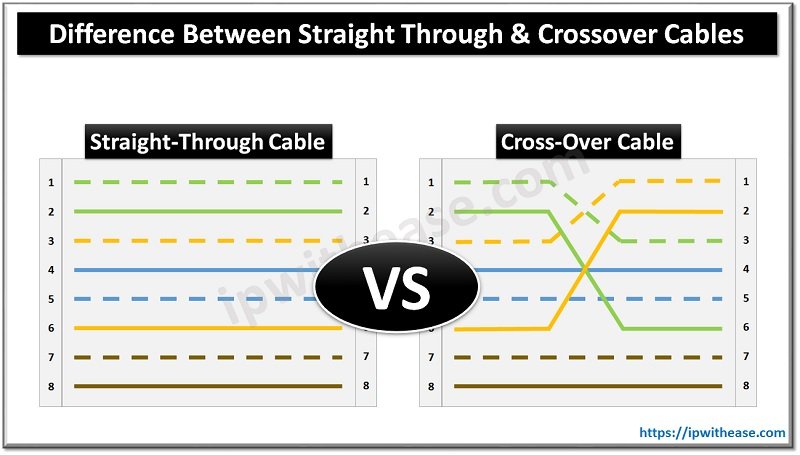 Straight Through and Crossover Cables