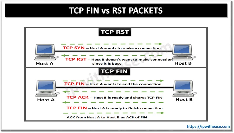 TCP FIN VS RST PACKETS