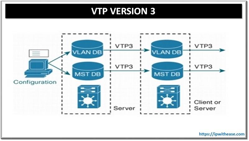 VTP VERSION 3
