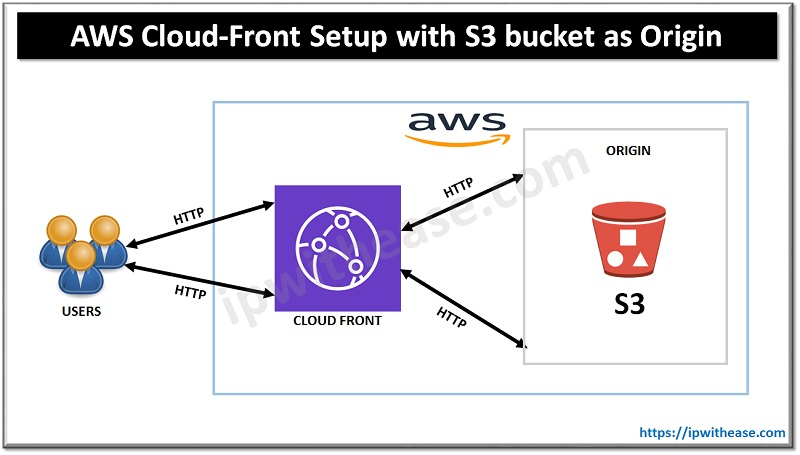 AWS Cloud-Front Setup with S3 bucket as Origin