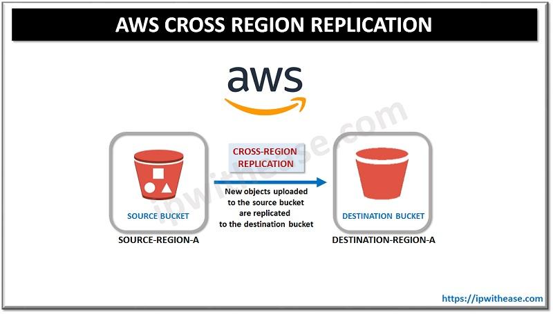 AWS Cross Region Replication