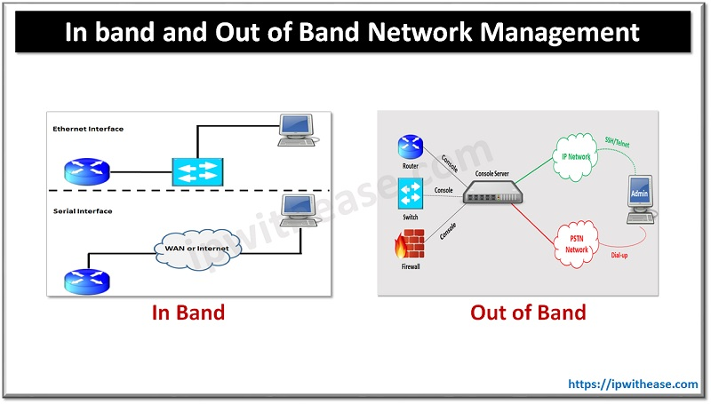 In band and Out of Band Network Management