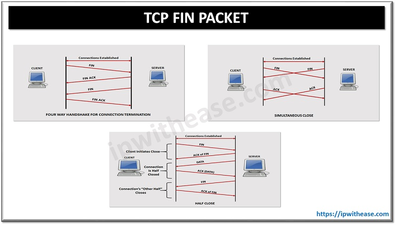 TCP FIN PACKET