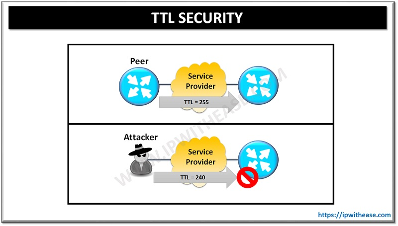 Understanding TTL security in BGP : Network Security