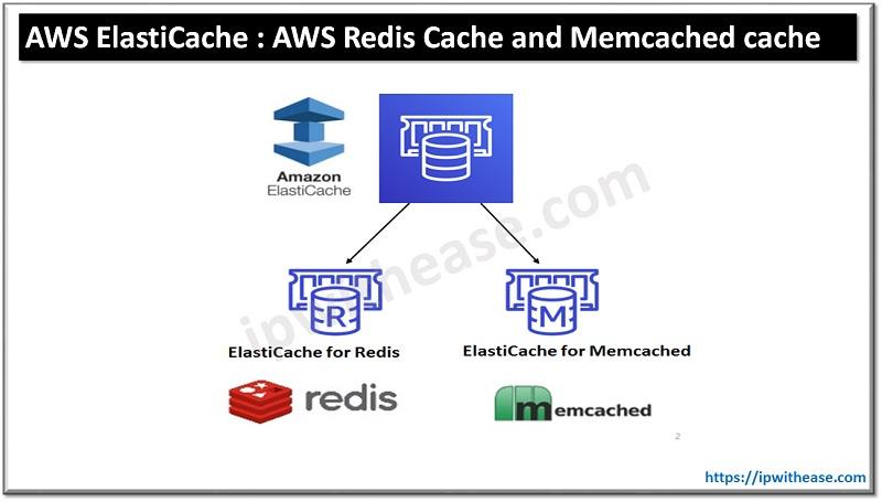 AWS ElastiCache : AWS Redis Cache and Memcached cache
