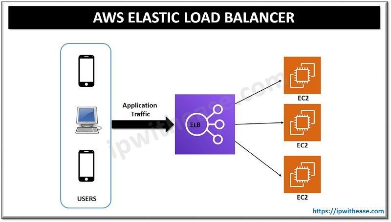 aws elastic load balancer