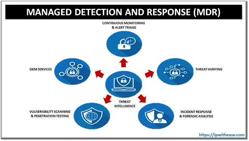 MDR Managed Detection and Response