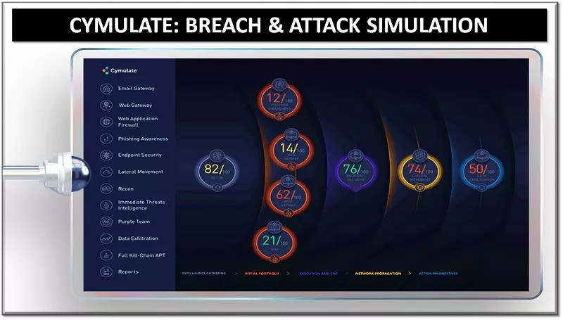 Cymulate: Breach & Attack Simulation