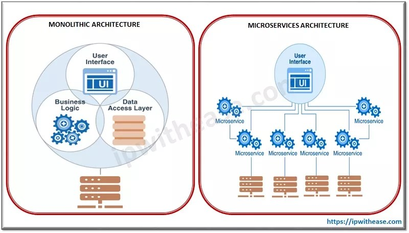 difference between monoliths and microservices