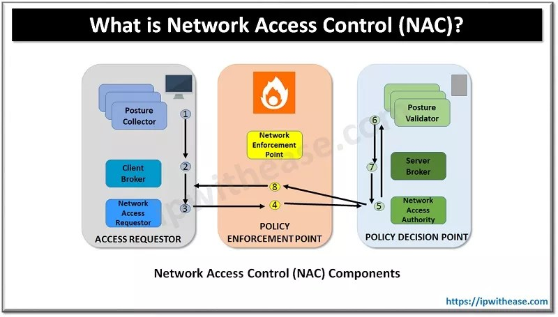 What is Network Access Control (NAC)