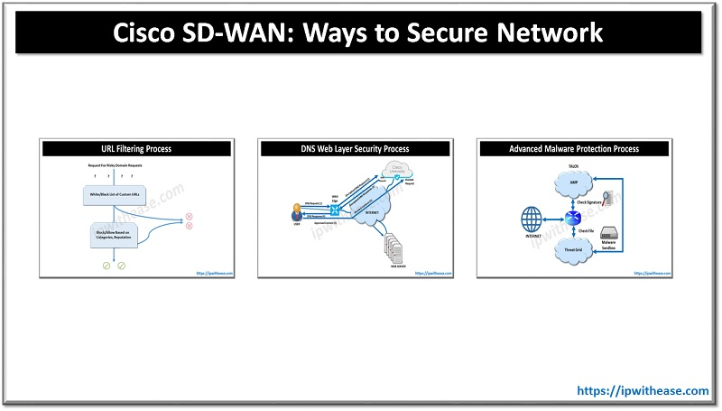 CISCO SDWAN WAYS TO SECURE NETWORK