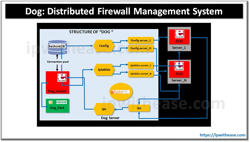 Dog: Distributed Firewall Management System