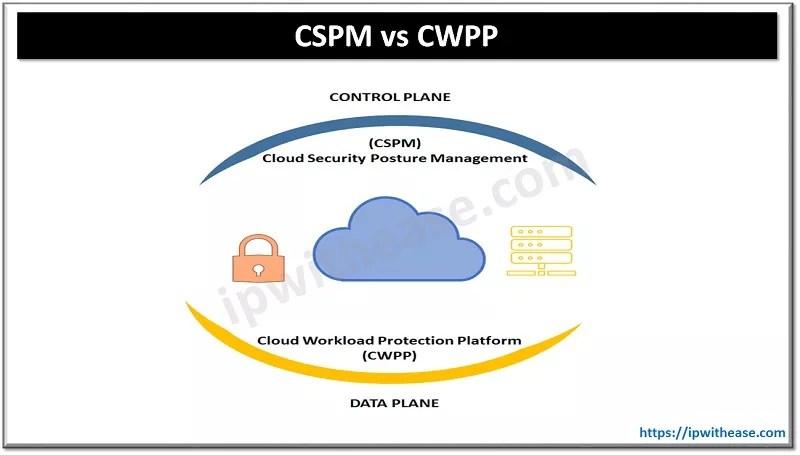 CSPM VS CWPP