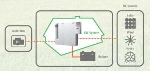 off grid system diagram