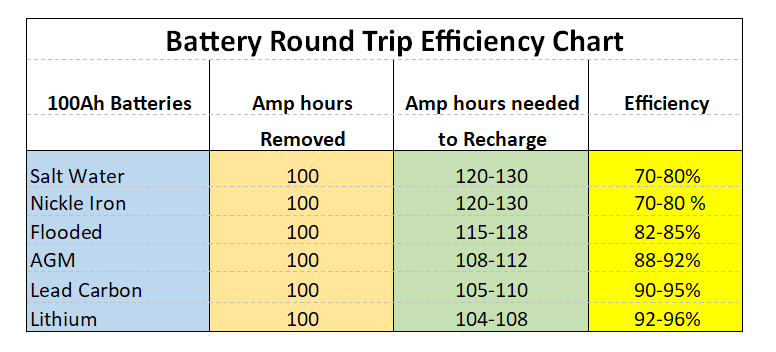 Battery Round Trip Efficiency