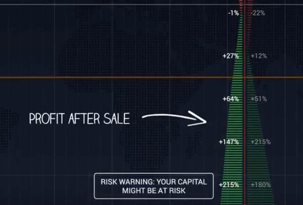 """Laba setelah penjualan opsi klasik """"width ="""" 600 """"height ="""" 407 """"/> </a data-recalc-dims="""