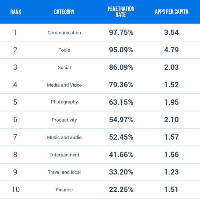 Penetration rate in Brazil