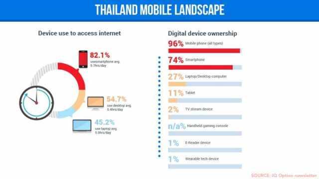 thailand mobile landscape