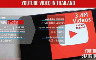 How to advertise business in Thailand – tips, review, opportunities