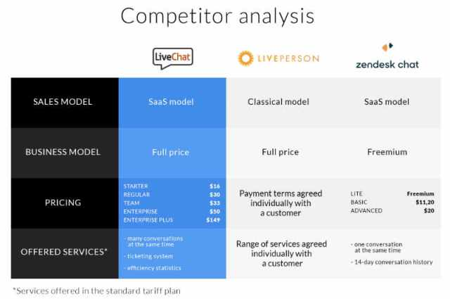 Live Chat Competitor Analysis
